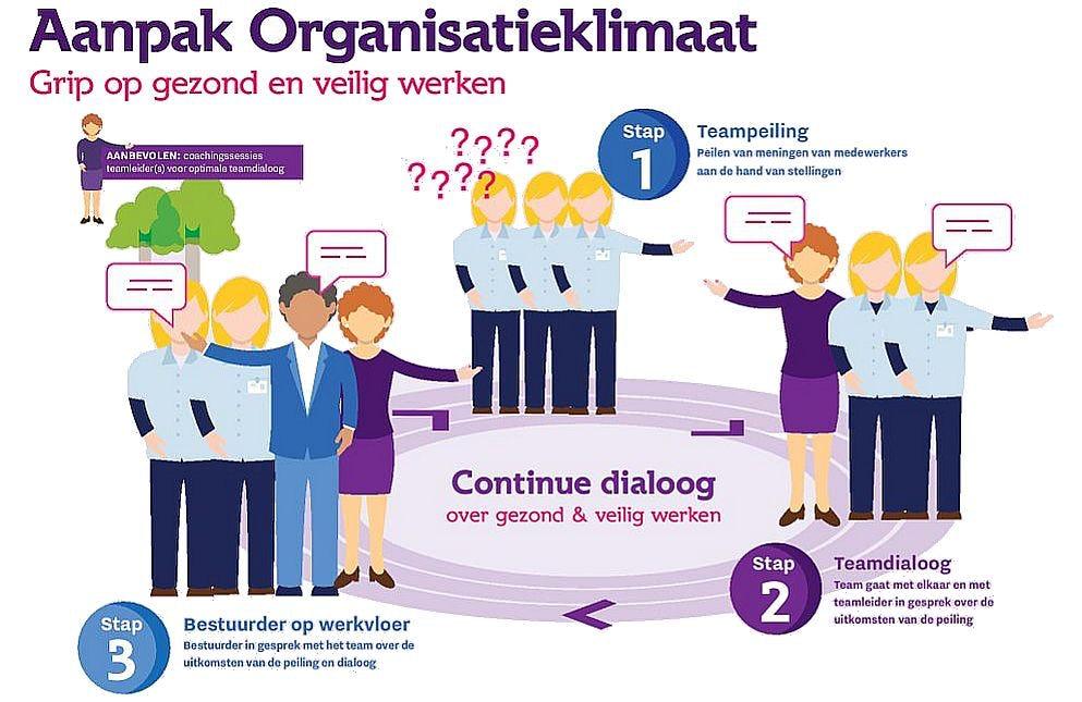 In 3 stappen naar een gezond organisatieklimaat