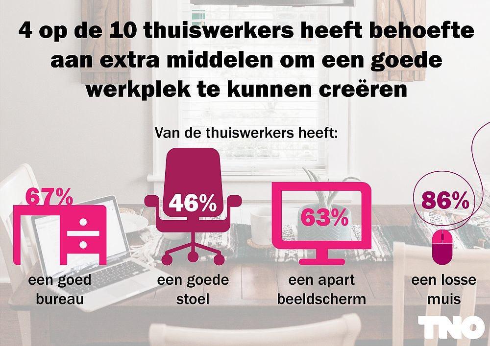 Uw medewerkers verdienen ook een goede werkplek thuis