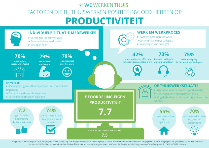 productiviteit thuiswerkers